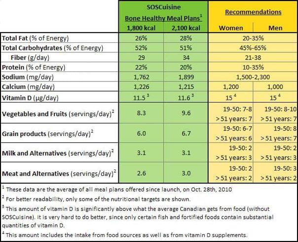 Osteopososis infonutrition
