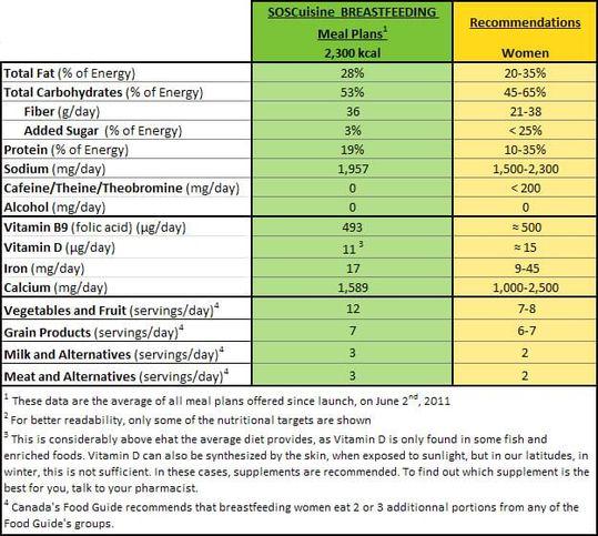 Breastfeeding Nutritional Guidelines