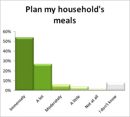 Getting a meal plan