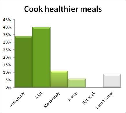 Cook healthier meals