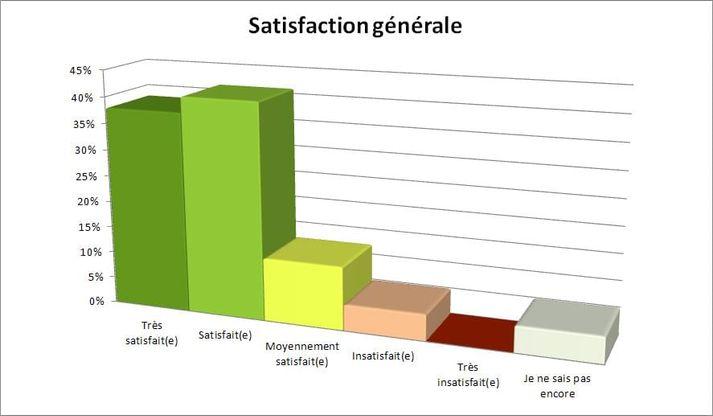 satisfaction generale
