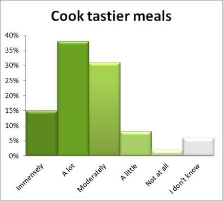 Cook tastier meals