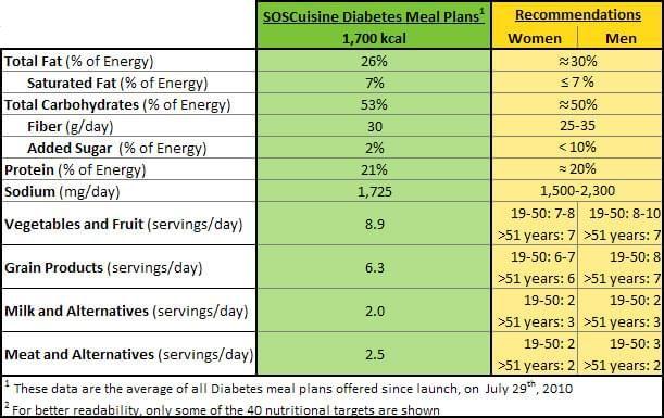 SOSCuisine Nutrional Table