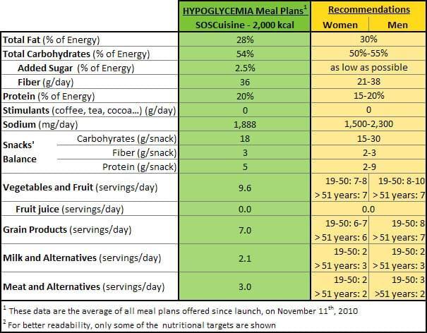 The Plan Diet Reactive Foods