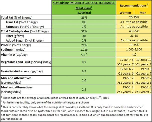 Glucose intolerance infonutrition