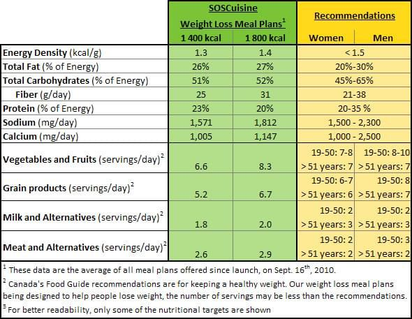 Weight loss nutritional information